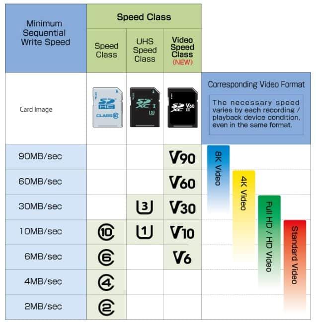 klasy-predkosci-kart-pamieci-klasa-predkosci-uhs-video-sugestowo