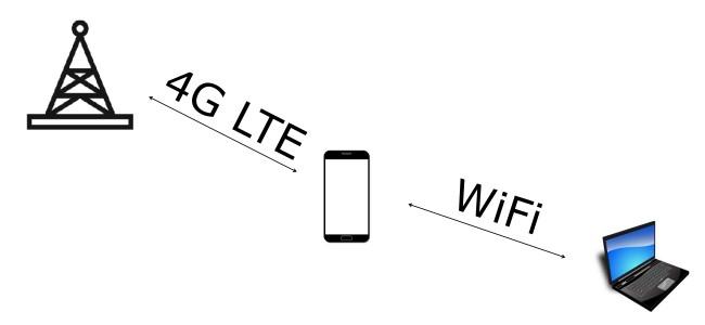 Zasada działani tethering punkt dostępowy czyli WiFi z telefonu